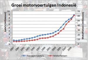 grafiek-motorvoertuigen